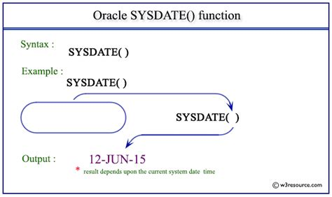 sys extract utc oracle sysdate function w3resource