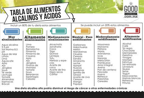 tabla alimentos alcalinizantes alimentos 225 cidos vs alimentos alcalinos