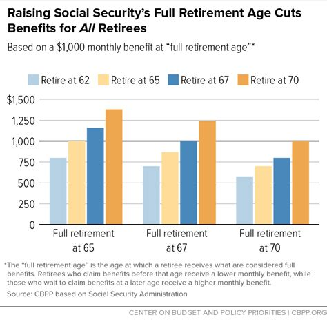 raising social security s retirement age cuts benefits for