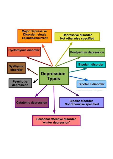 depressione bipolare test depression types table
