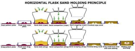 pattern making and foundry pdf sand casting online reference