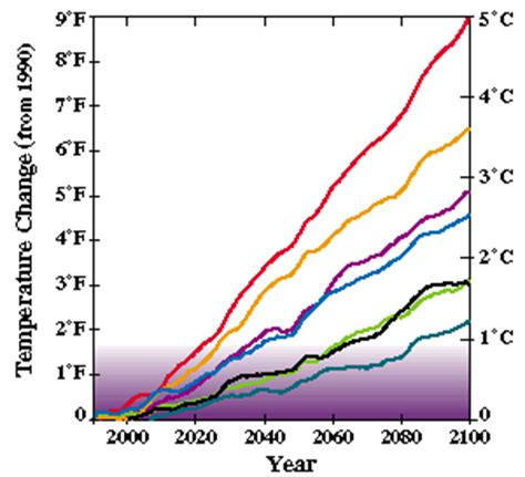 global climate change: research explorer global effects