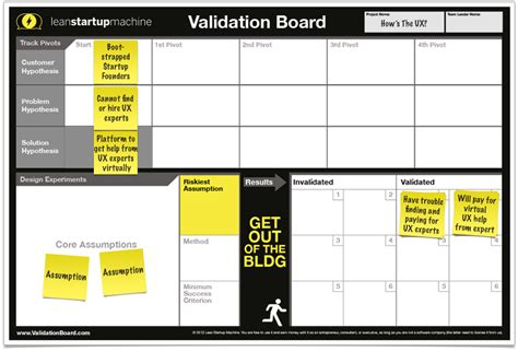 experiment design lean startup validation board free tool for testing startup ideas