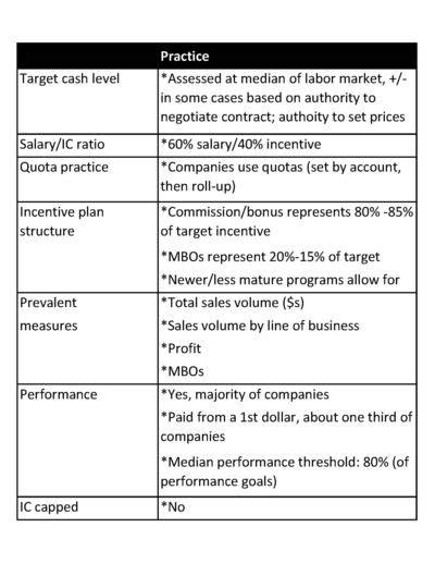 Compensation Force Sales Compensation Sales Compensation Plan Template