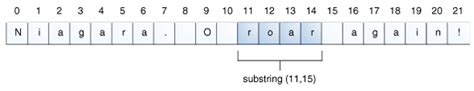 java pattern get substring manipulating characters in a string the java tutorials