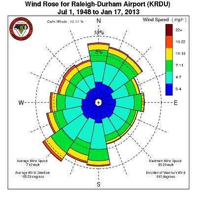 image gallery wind diagrams