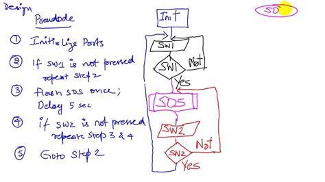 exle of pseudocode and flowchart pseudocode and flowchart exles algorithm flowchart