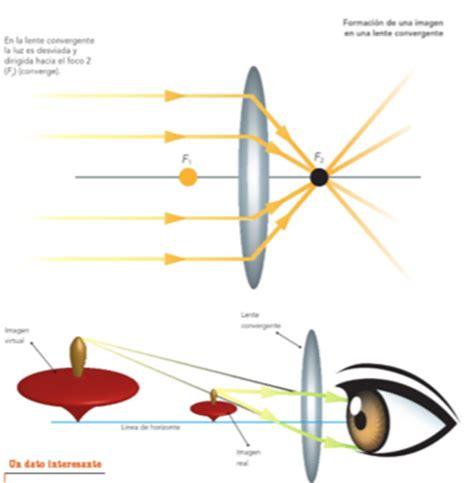 imagenes reales en lentes convergentes ciencias naturales bloque iv tema i quot aprovechamiento de