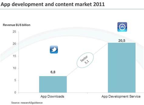 mobile app development market mobile app development market worth 20 5 billion in 2011