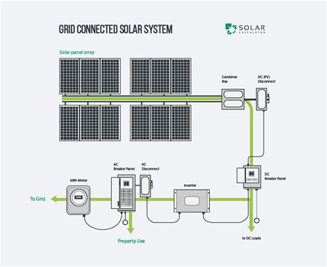 grid solar home plans a guide to solar power systems