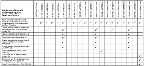 Maintenance Schedule Gallery Periodic Maintenance Schedule Template