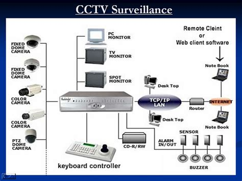 security system schematic security get free image about