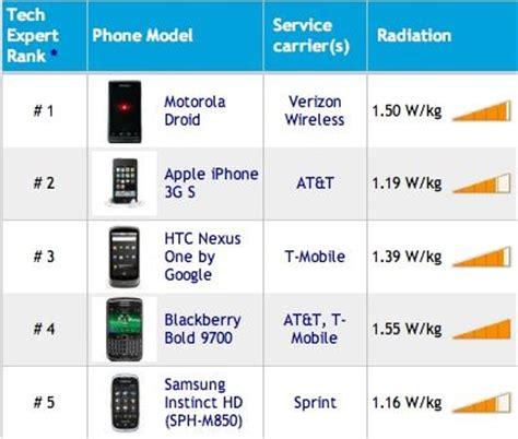 mobile phone radiation levels cell phone radiation chart spendergast cellphone