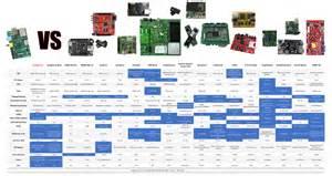 8 best images of computer comparison chart intel laptop