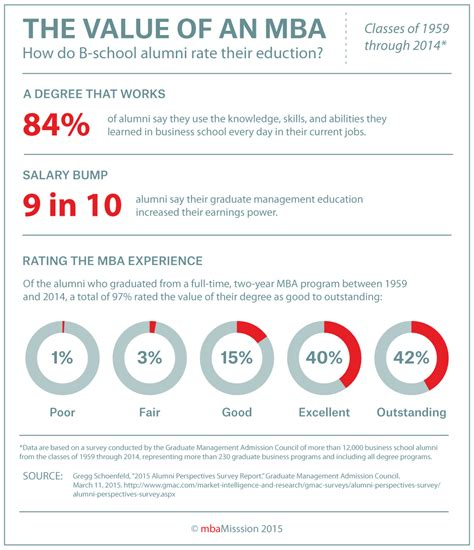 Bu Mba Acceptance Rate by Business School Admissions Mba Admission