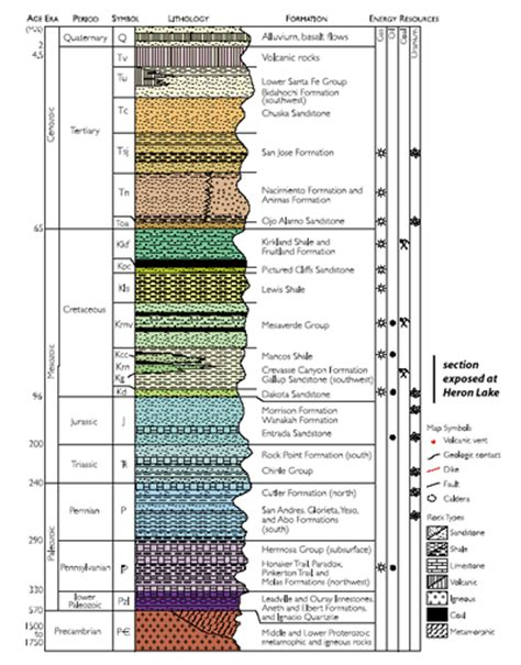Stratigraphic Section stratigraphic section