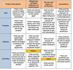project management framework template logical framework approach sswm
