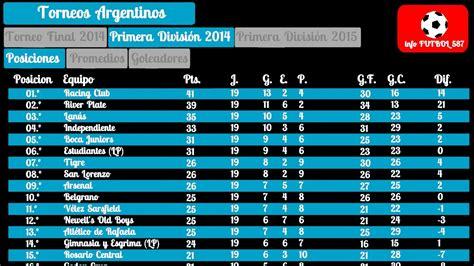 salario para monotributistas 2016 argentima tabla de posiciones final primera divisi 243 n 2014 argentina
