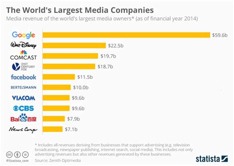chart the world s largest media companies statista