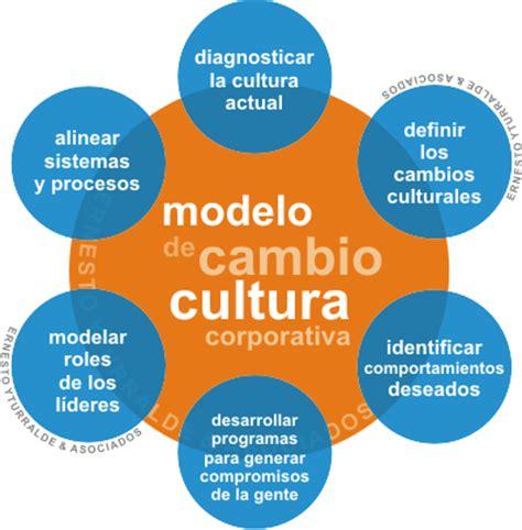 ejemplo de cultura organizacional modelo cambio cultura yturralde pensar desde el tinto