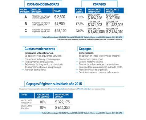cuotas seguridad social colombia 2016 fundaci 243 n esperanza viva cuotas moderadoras y copagos 2015