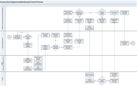 swim diagram template word swimlane flowchart flowchart in word