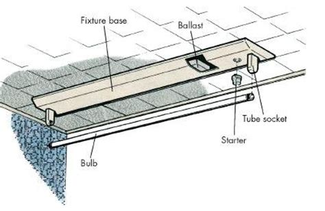 How To Replace The Ballast In A Fluorescent Lighting Fixture Image Gallery Light Ballast