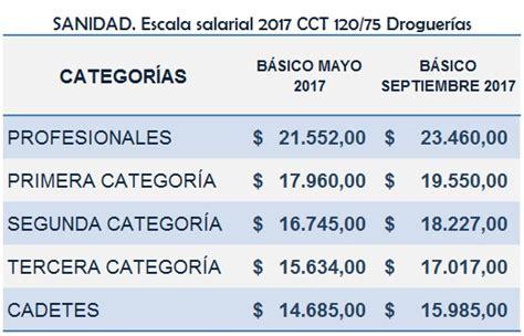 paritarias trabajadores de la sanidad cct y escalas sanidad cct 2017 sanidad acuerdo y escala salarial 2017