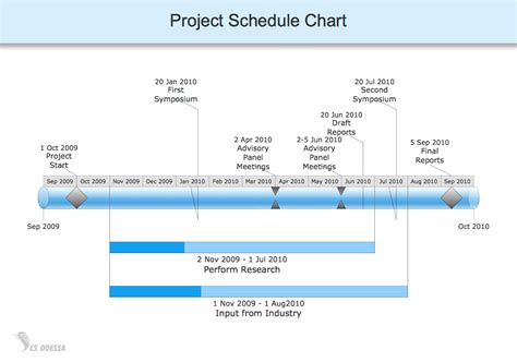 Conceptdraw Sles Quality And Manufacturing Charts Manufacturing Program Template
