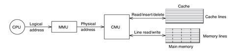 high frequency ram high frequency trading better utilize cpu l1 cache l2