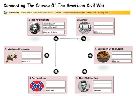Causes Of The Civil War Sectionalism by Worksheets Causes Of The Civil War Worksheet Chicochino