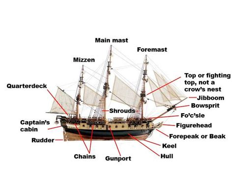 sections of a ship basic parts of a ship ships pinterest boats of and