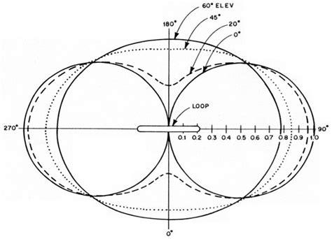 radiation pattern antenna theory antenna theory loop