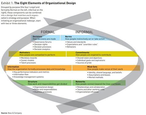 design model definition 8 elements of organizational design by booz frameworks