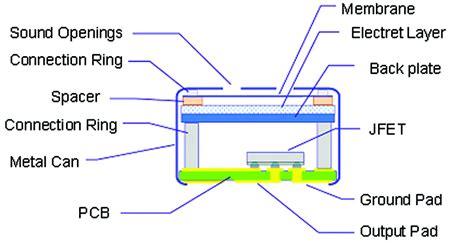 grounded capacitor condenser enabling digital microphones ee times