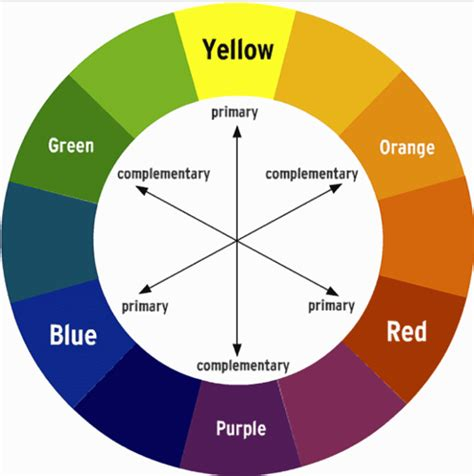 color blind chart how to optimize charts for color blind readers using color