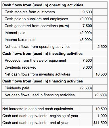 exle of cash flow investing activities overview of key elements of the business boundless