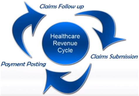 a revenue managers point of view on hospitals home what is revenue cycle management and why is it important