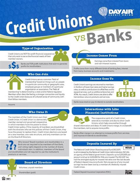 what is a credit union bank credit unions vs banks credit unions