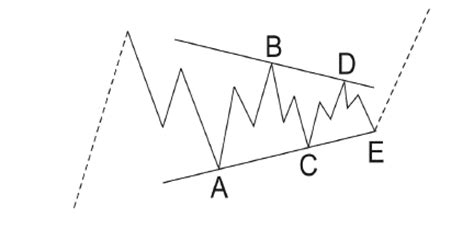 triangle wave pattern elliott wave analysis triangle on usdchf points higher