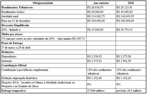 valor irrf 2016 dependente novidades do imposto de renda 2016