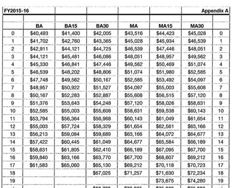 2016 military payscale chart 2016 payscale png newhairstylesformen2014 com