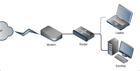 Design Home Wireless Network by Understanding Routers Switches And Network Hardware