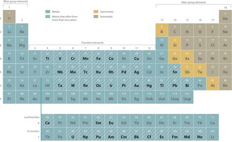 Cations And Anions Periodic Table by Naming Ionic Compounds