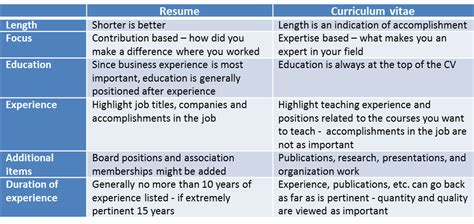 the difference between a resume and an academic cv part time professor