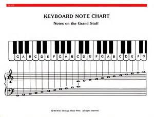 Piano Notes Diagram » Home Design 2017