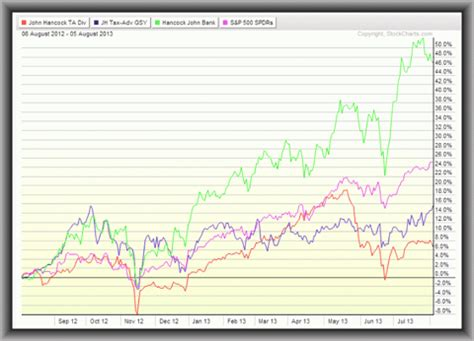 equity cefs: the most undervalued and overvalued funds 6