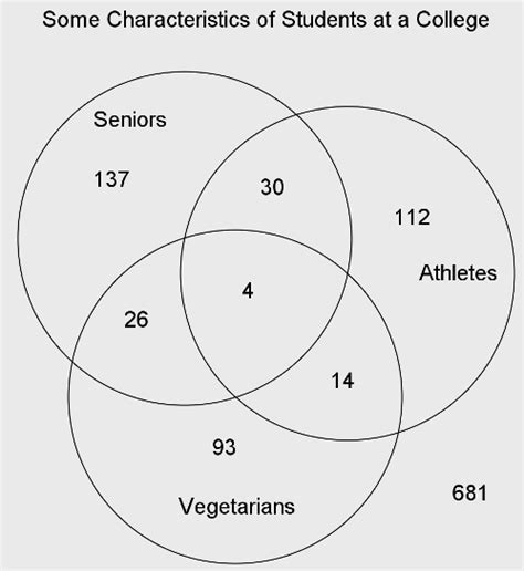 venn diagram statistics problems 20 random questions out of the math box