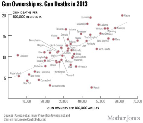 deaths by gun violence in the united states 2014 this map shows where america s gun owners are mother jones