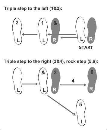 swing steps learn basic swing steps